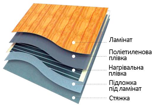 монтаж теплої підлоги під ламінат