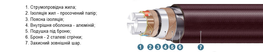 aabl-kabel-konstrukcia