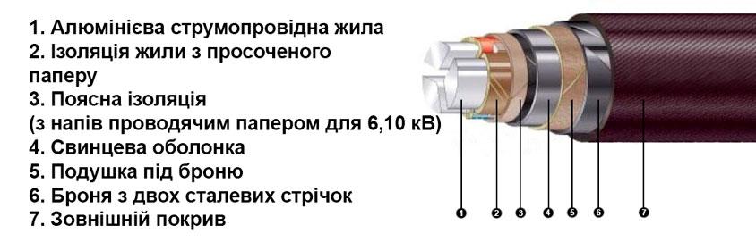 конструкція асб кабелю