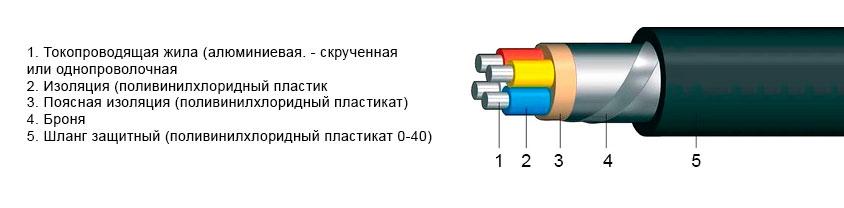 kabel-avbbshv-konstrukciya