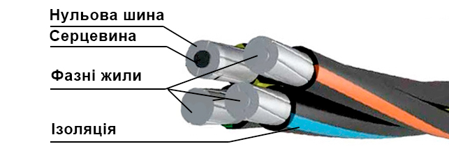 конструкція сіп