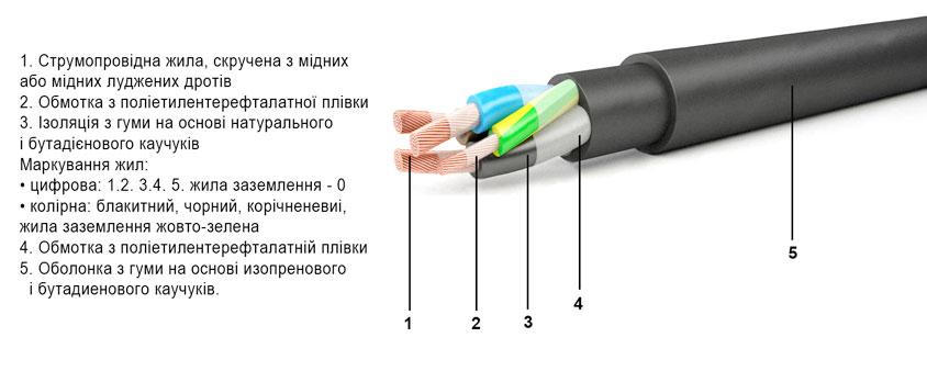 kabel-kg-konstrukciya