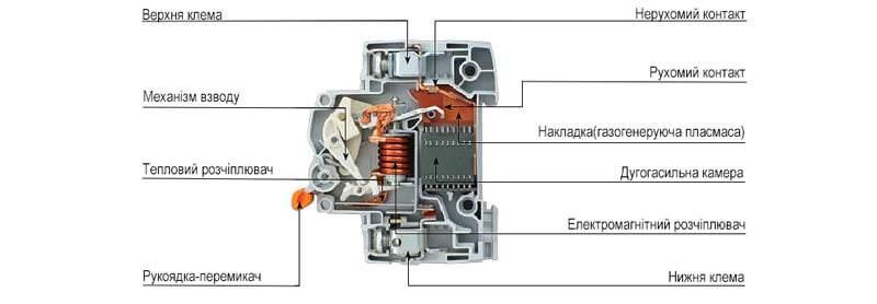 конструкція модульного автомату