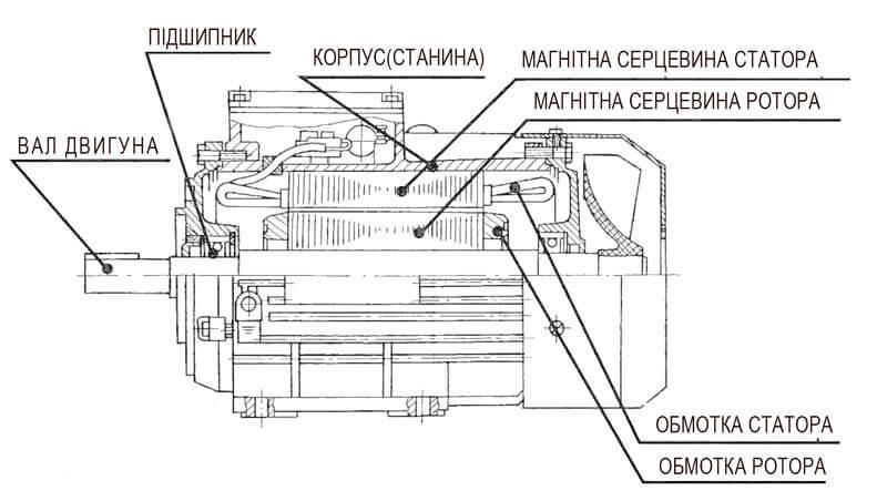 конструкція двигуна асинхронного трифазного