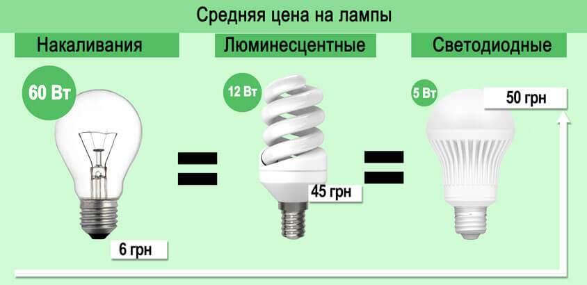 время суток уменьшить мощность лампы накаливания раскрытие-это садизм над