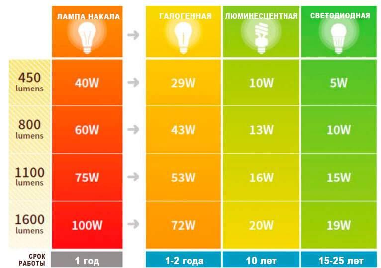 сравнение с другими типами ламп