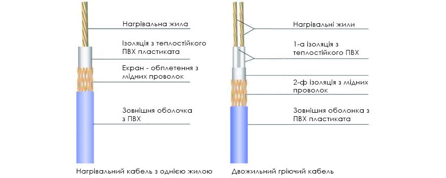 конструкція нагрівального кабеля